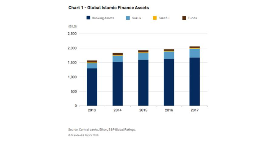 global islamic finance assets